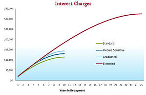Interest Charges Graph
