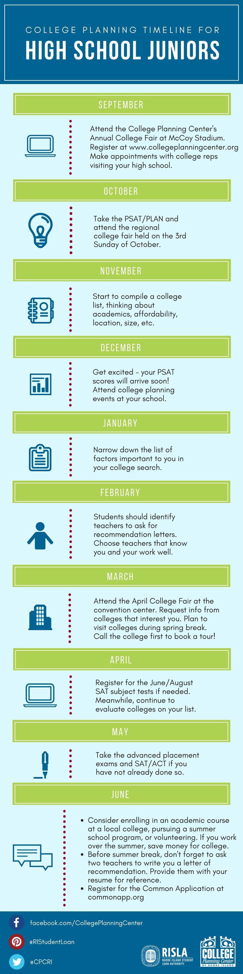 College Planning Timeline HS Juniors