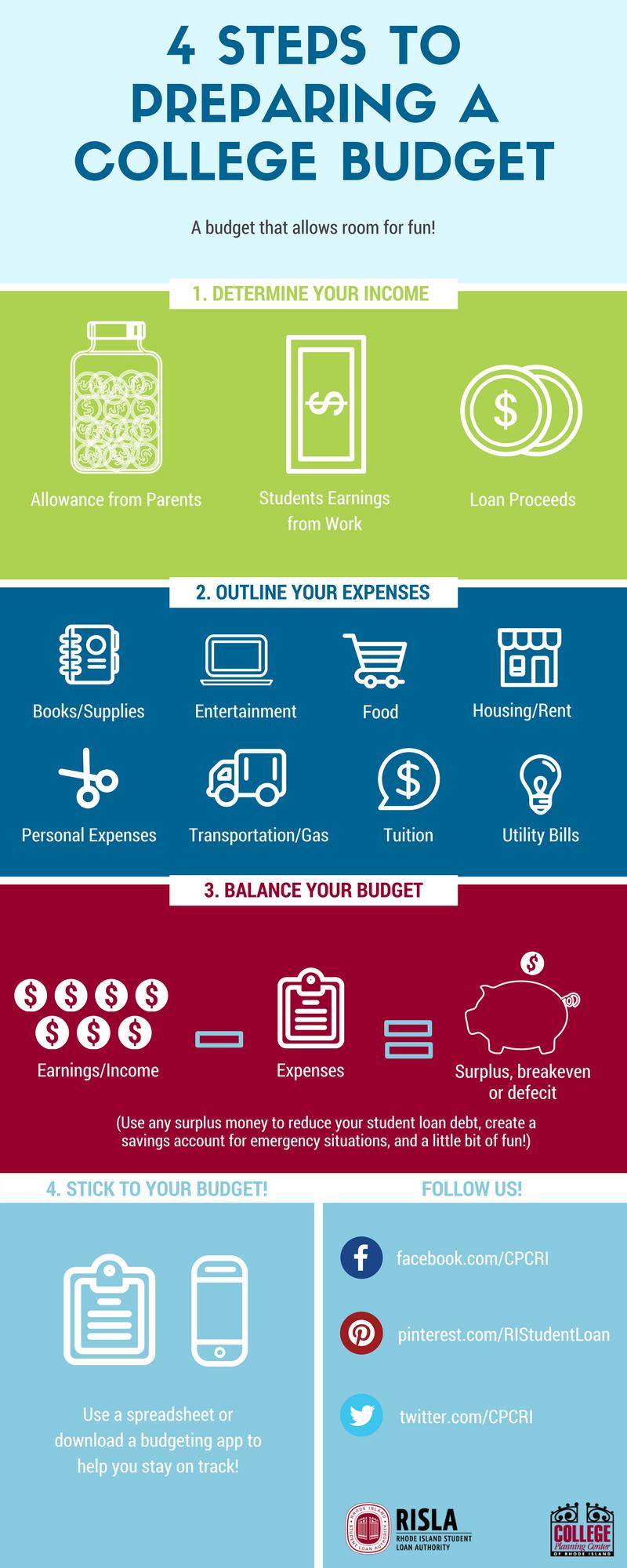 Preparing a College Budget