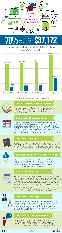 Student Loan Repayment Strategies