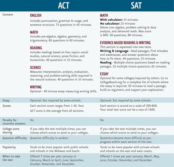 ACT vs SAT
